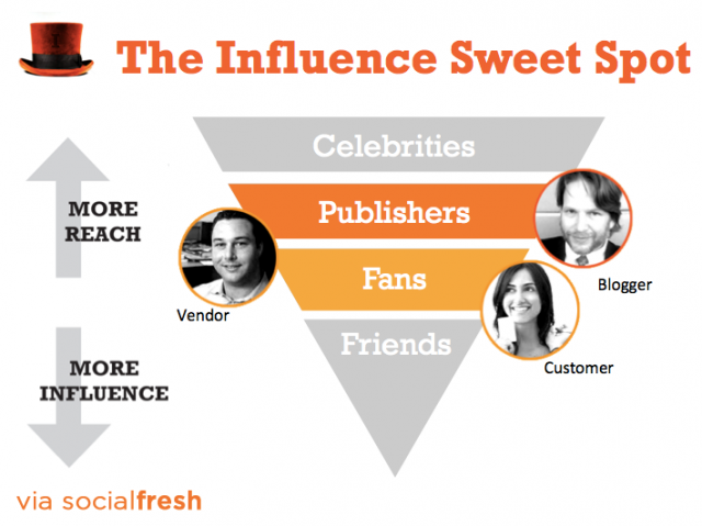 15-influencer-marketing-strategies